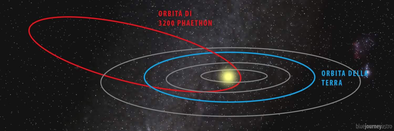 Orbita dell'asteroide 3200 Phaethon
