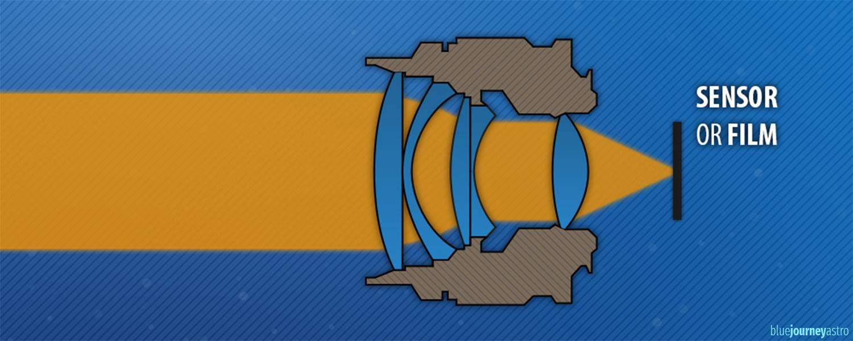 Lens optical scheme schema ottico obiettivo