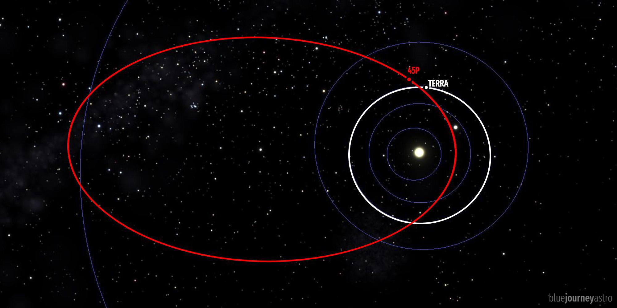 Comet 45p orbit