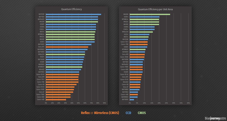 Blue Journey Astrophotography -Quantum Efficiency Comparation