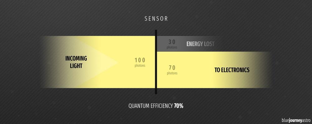Blue Journey Astrophotograpy - Efficienza quantica sensore