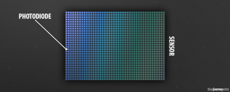 photodiode megapixel ccd cmos sensor reflex