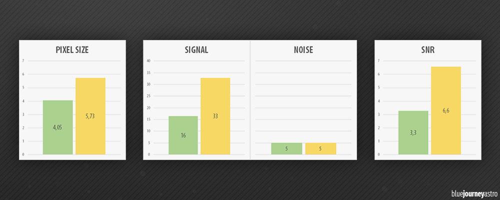signal noise ratio megapixel snr rumore segnale
