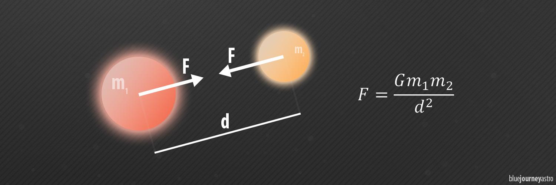 Interazione gravitazionale Newton