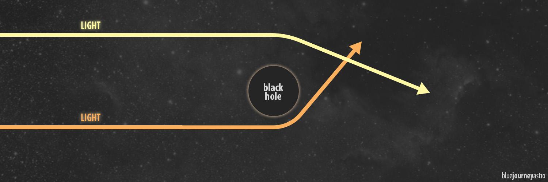 Effetto della lente gravitazionale nei buchi neri