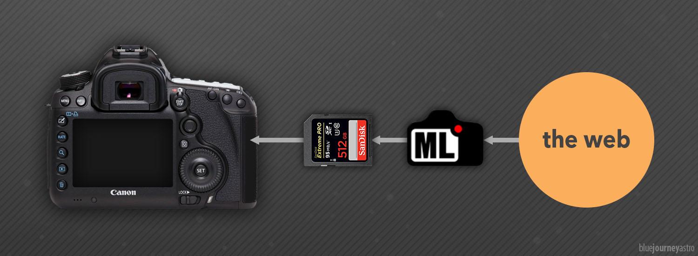 Installare Magic Lantern su camera Canon