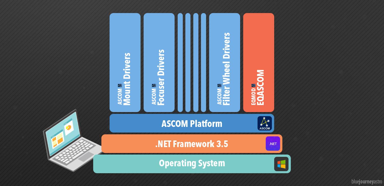 Stack .NET Framework, ASCOM platform e EQASCOM per la connessione tra Telescopio e PC