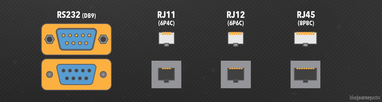Porte seriali montatura equatoriale RJ11 RJ12 RJ45 R232
