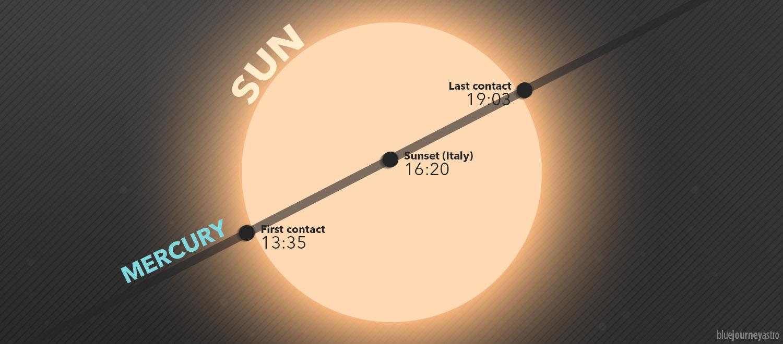Transito di Mercurio davanti al Sole - Blue Journey Astrophotography