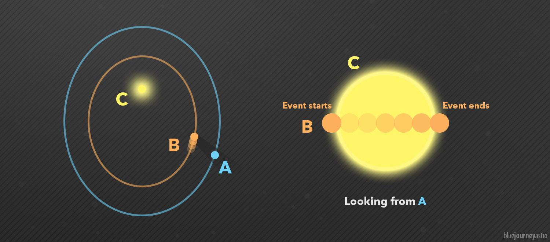 Transito di un pianeta davanti al Sole - Blue Journey Astrophotography