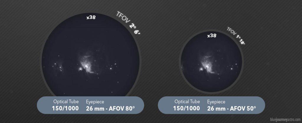 Differenza AFOV TFOV oculari e telescopio