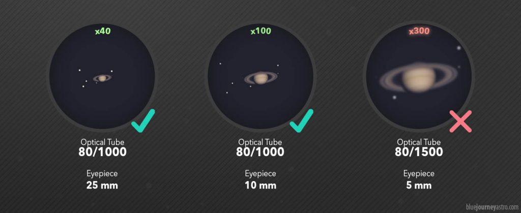 Comparazione Ingrandimenti Oculare Telescopio