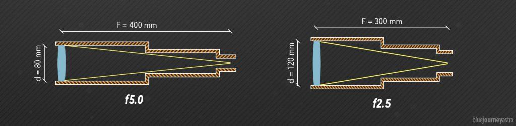 Diametro e lunghezza focale di un obiettivo fotografico determinano il suo rapporto focale.