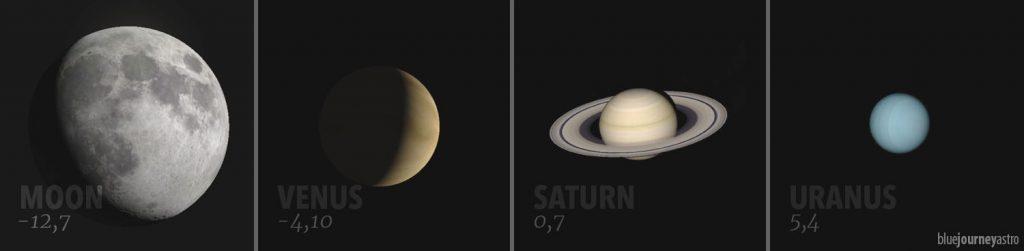 Magnitudine media apparente di alcuni degli oggetti celesti del sistema solare.
