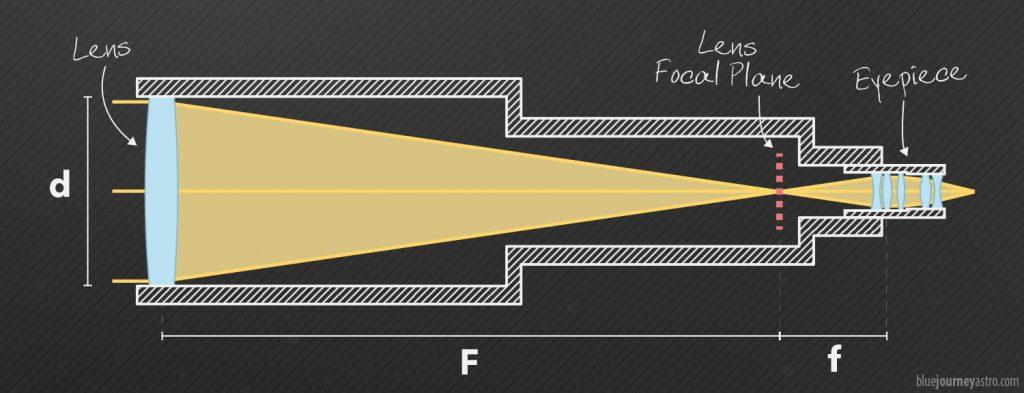 Telescopio accoppiato ad un oculare: schema ottico