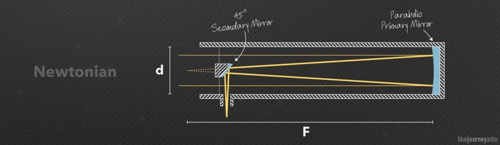 Schema ottico di un riflettore Newtoniano.
