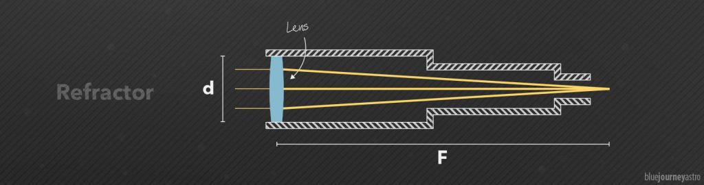 Cammino ottico di un tipico rifrattore non acromatico.