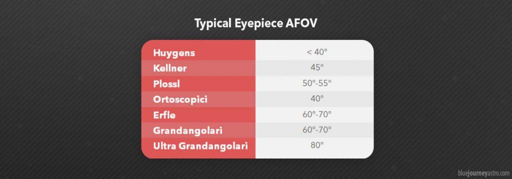 Schemi ottici degli oculari e AFOV