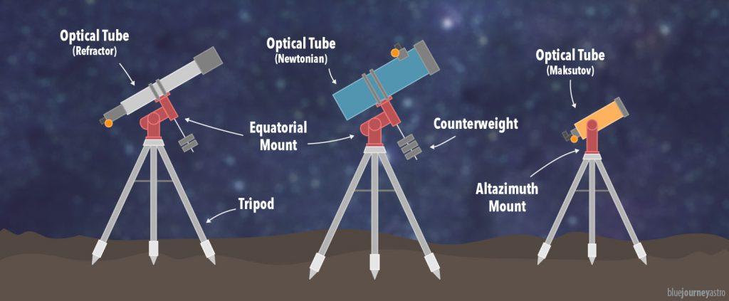 Tipi di telescopio: Newton, Rifrattore, Catadiottrico Maksutov.