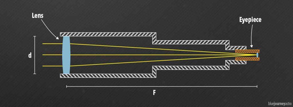 Tubo Ottico di un rifrattore