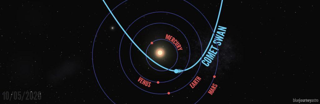 L'orbita della cometa C/2002 F8 SWAN.