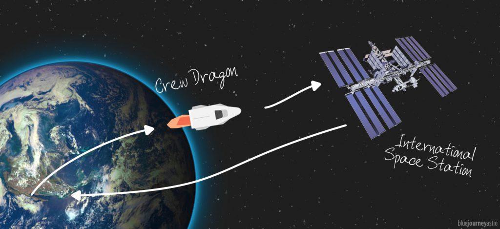 Schema del lancio Demo-2 di SpaceX