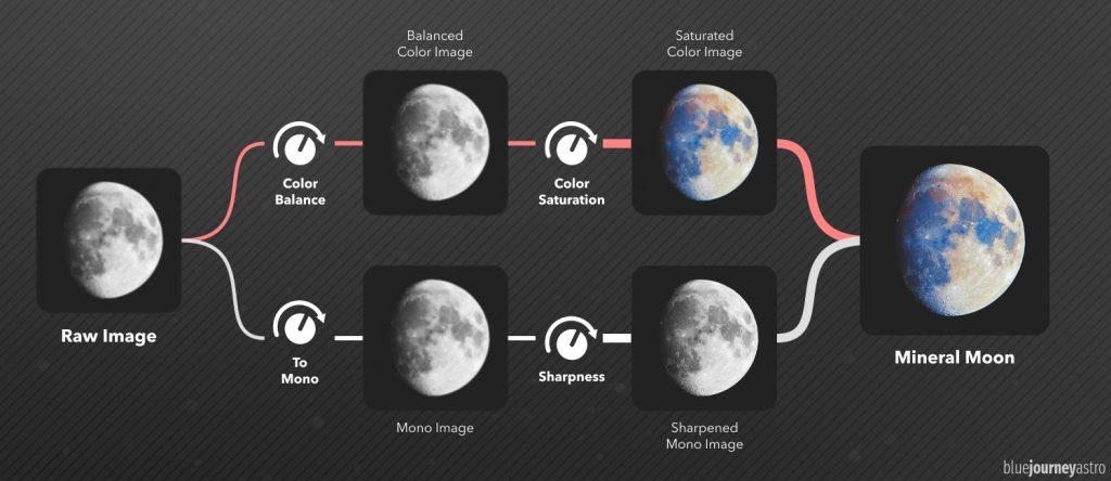 Guida Completa Mineral Moon Pipeline
