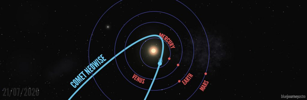 Orbita Cometa NEOWISE