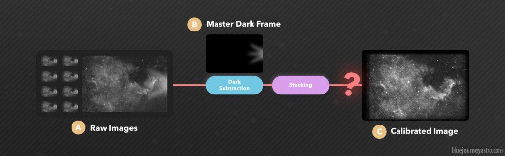 Un Master Dark Frame riuscirà a rimuovere completamente l'amp glow dai Light Frame?