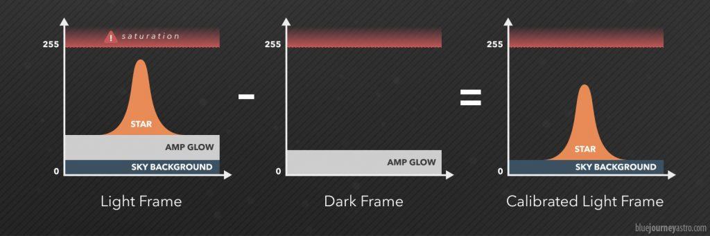 Questo è quello che succede se calibriamo un Light Frame affetto da amp glow (sinistra) con un Dark Frame (centro). All'immagine grezza di partenza verrà sottratta una parte di segnale contenente l'amp glow ottenendone una priva dello stesso artefatto (destra).