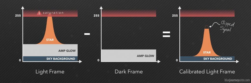 La calibrazione di un'immagine satura dà come risultato un'immagine clippata nei bianchi contenenti stelle più luminose.