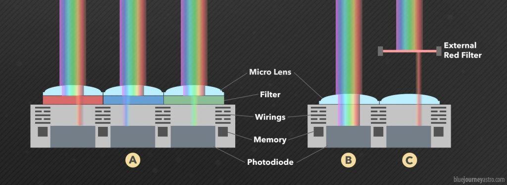 I microfiltri posti sui fotodiodi filtrano solo specifiche bande della radiazione elettromagnetica (A). Un sensore monocromatico colleziona tutta la radiazione elettromagnetica a cui esso è sensibile (es. dall'ultravioletto all'infrarosso) (B). Per permettere ad un sensore monocromatico di registrare solo specifiche bande sono necessari dei filtri esterni (C).