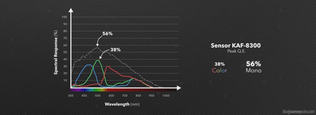Le curve dell'efficienza quantica delle camere monocromatiche fornite dai costruttori sono solitamente più alte delle stesse camere in versione colore per via di diversi aspetti costruttivi come il gap e la trasmissività dei microfiltri.