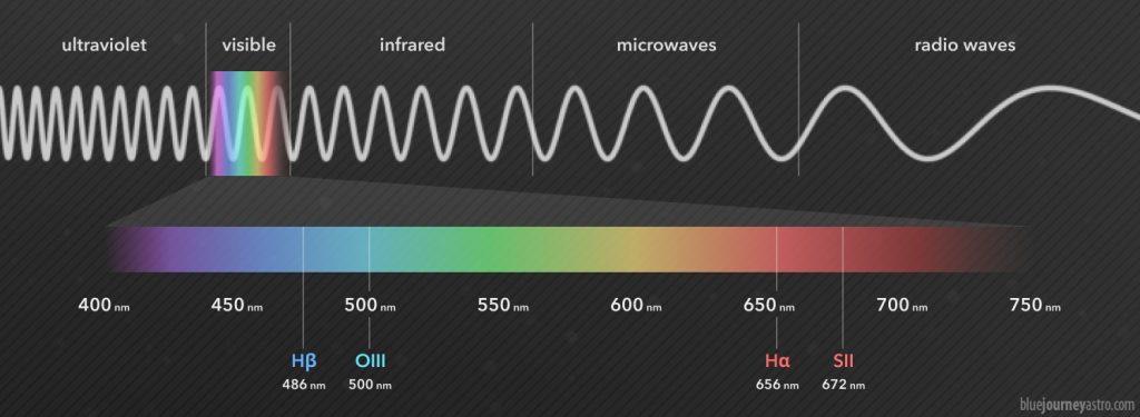 La luce visibile è solo una piccola porzione dello spettro elettromagnetico.