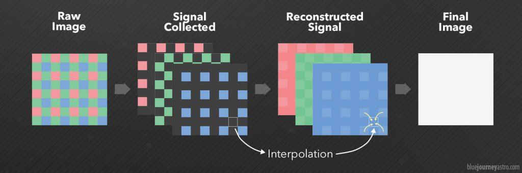 """L'immagine grezza acquisita dal sensore fotografico a colori viene scomposta in tre canali grezzi. Questi, tramite una demoisaicizzazione, vengono """"riempiti"""" e infine riassemblati per restituire l'immagine finale."""